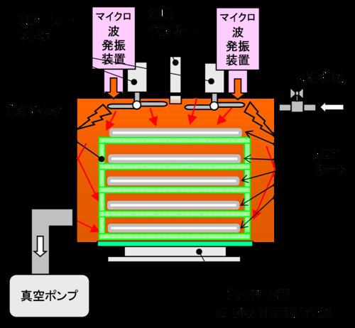 濃縮装置:マイクロ波減圧CNF濃縮機