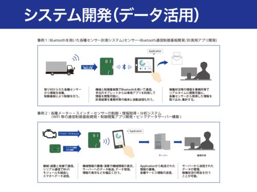 システム開発イメージ図1