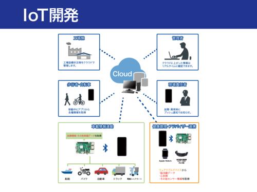 システム開発イメージ図3