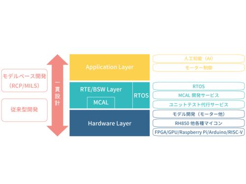 アプリケーション開発、ドライバ開発、MCAL開発