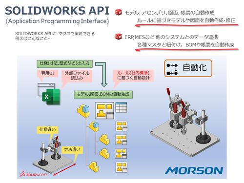 SOLIDWORKS API活用(自動化/連携)