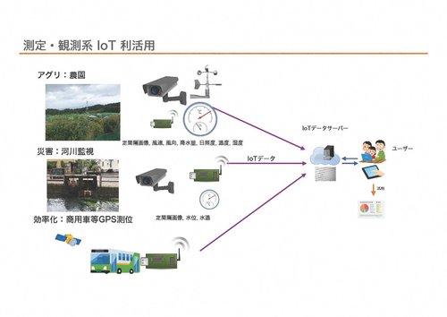 測定・観測系IoT利活用