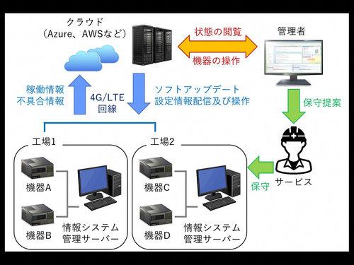 IoT技術を使ったリモートメンテナンスシステム